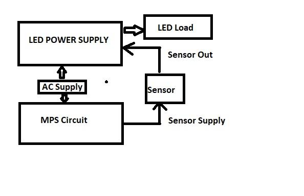 Light Block Diagram